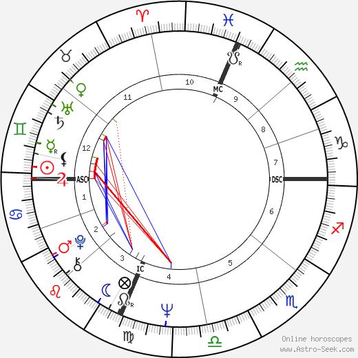 Elaine 'Spanky' McFarlane tema natale, oroscopo, Elaine 'Spanky' McFarlane oroscopi gratuiti, astrologia