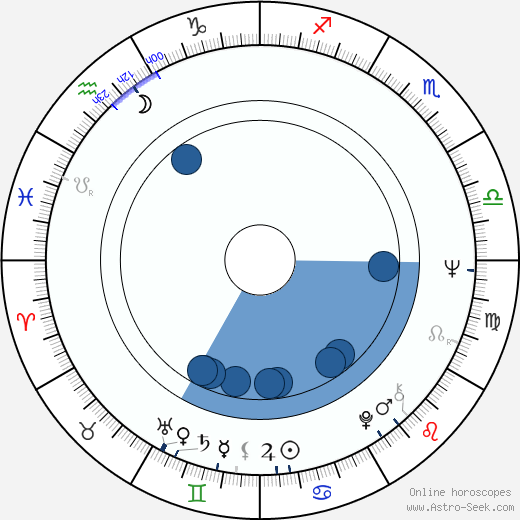 Friedrich von Thun wikipedia, horoscope, astrology, instagram
