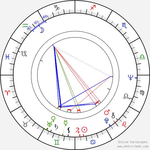 Friedrich von Thun astro natal birth chart, Friedrich von Thun horoscope, astrology