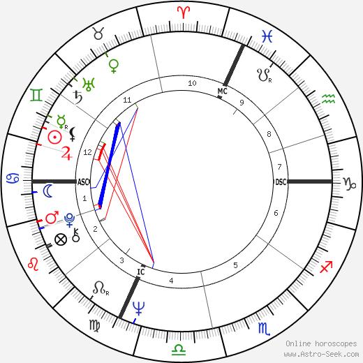 Giacomo Agostini birth chart, Giacomo Agostini astro natal horoscope, astrology