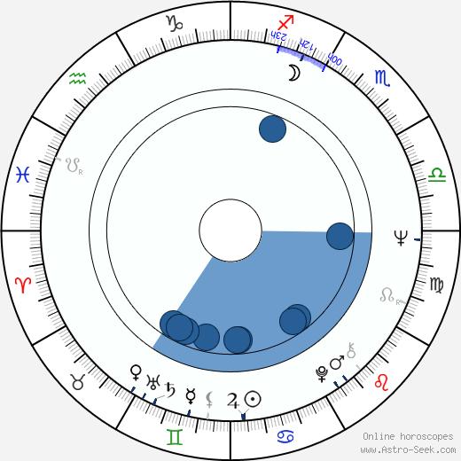 Gilberto Gil wikipedia, horoscope, astrology, instagram