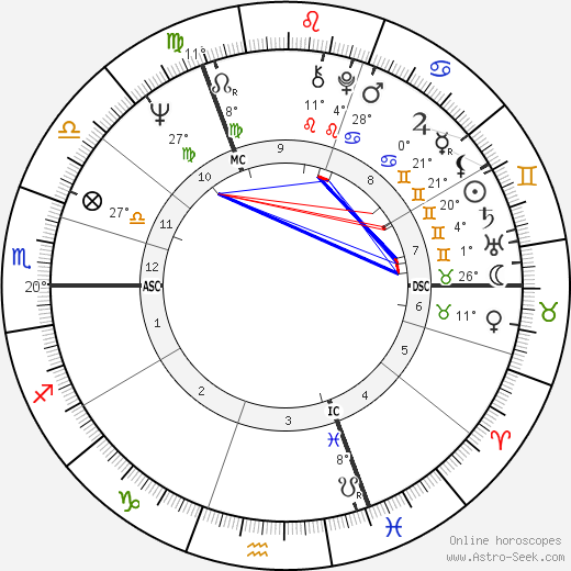 Gunter Gabriel birth chart, biography, wikipedia 2018, 2019