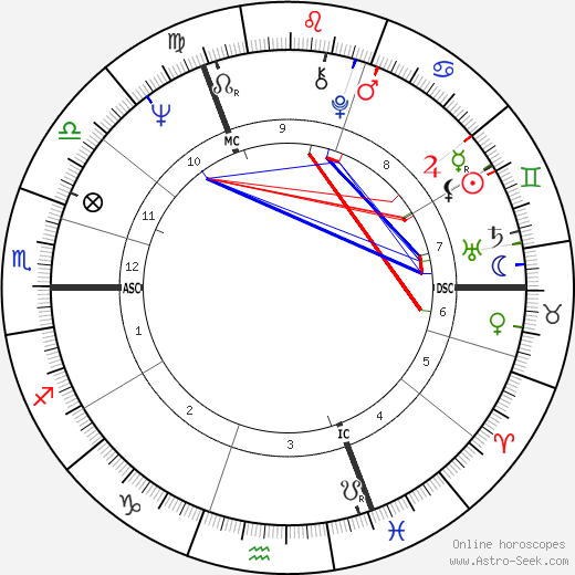Gunter Gabriel astro natal birth chart, Gunter Gabriel horoscope, astrology