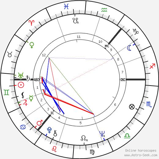John Allan Stewart birth chart, John Allan Stewart astro natal horoscope, astrology