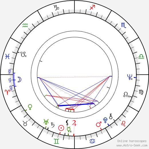 Lloyd Ahern II astro natal birth chart, Lloyd Ahern II horoscope, astrology