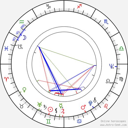 Michael Junášek birth chart, Michael Junášek astro natal horoscope, astrology