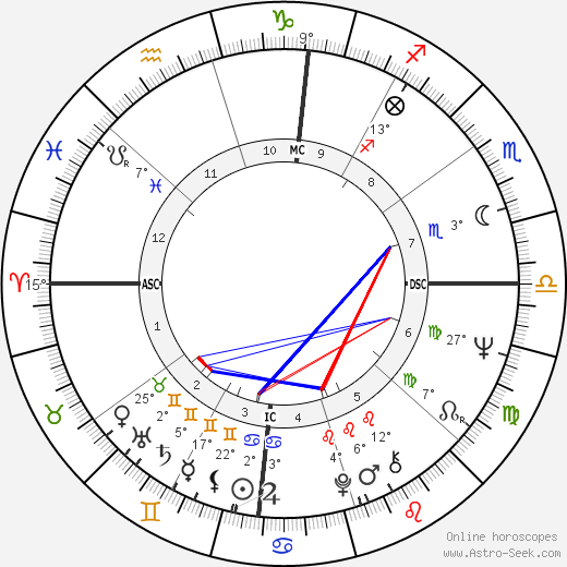 Michele Lee birth chart, biography, wikipedia 2018, 2019
