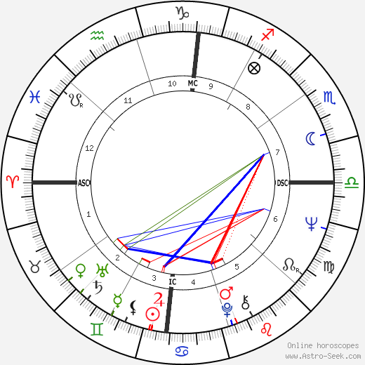 Michele Lee astro natal birth chart, Michele Lee horoscope, astrology