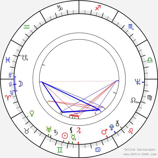 Muammar Gadaffi astro natal birth chart, Muammar Gadaffi horoscope, astrology