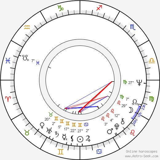 Ned Schmidtke birth chart, biography, wikipedia 2020, 2021