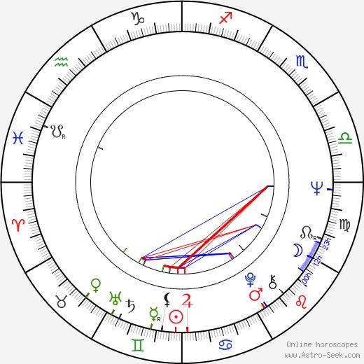 Ned Schmidtke birth chart, Ned Schmidtke astro natal horoscope, astrology