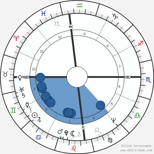 Nick Tate wikipedia, horoscope, astrology, instagram