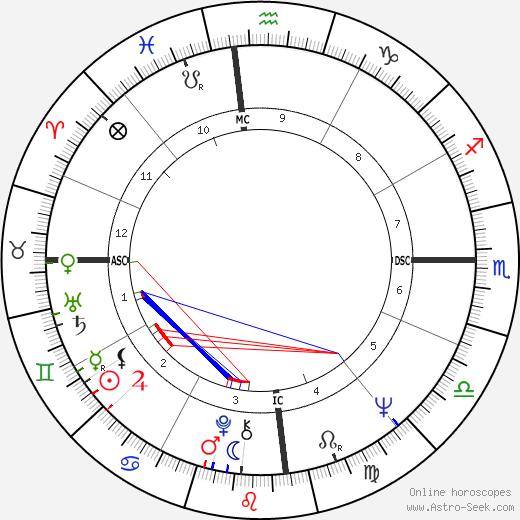 Nick Tate tema natale, oroscopo, Nick Tate oroscopi gratuiti, astrologia