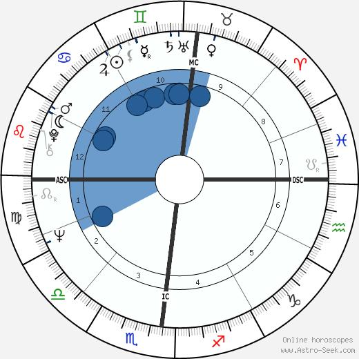 Nicola Trussardi wikipedia, horoscope, astrology, instagram