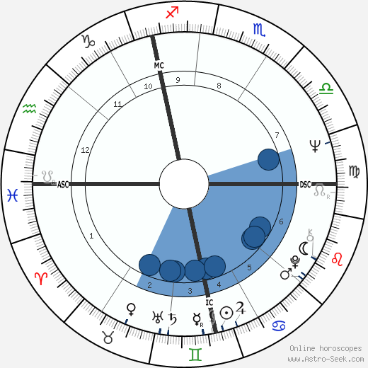 Paul McCartney horoscope, astrology, sign, zodiac, date of birth, instagram