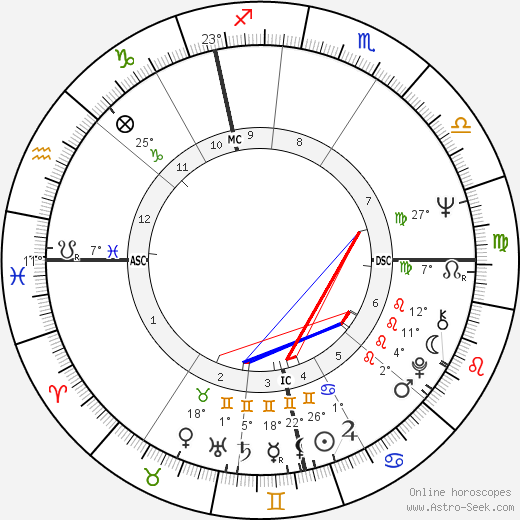 Paul McCartney birth chart, biography, wikipedia 2017, 2018
