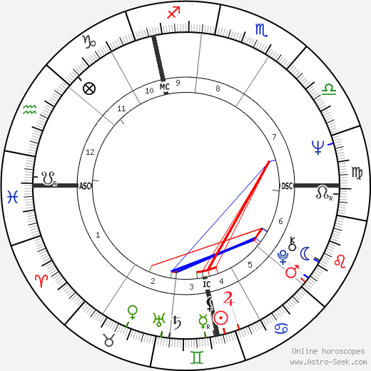 Paul McCartney astro natal birth chart, Paul McCartney horoscope, astrology