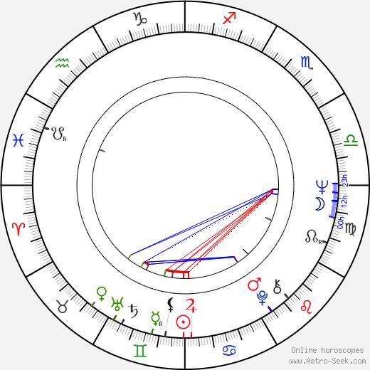 Pavel Moskalyk astro natal birth chart, Pavel Moskalyk horoscope, astrology