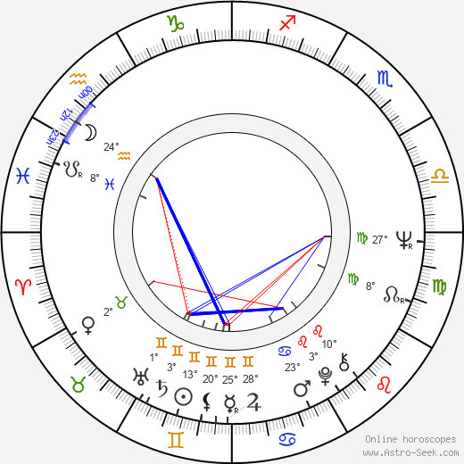 Petr Ruttner birth chart, biography, wikipedia 2018, 2019