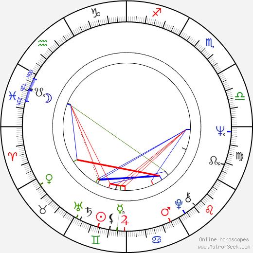 Radko Choc день рождения гороскоп, Radko Choc Натальная карта онлайн