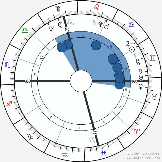 Richard Neal wikipedia, horoscope, astrology, instagram