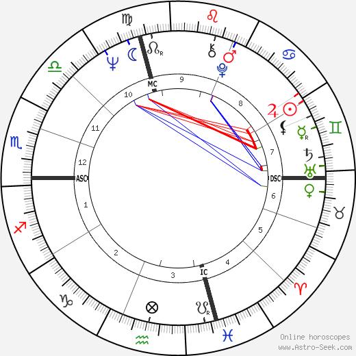 Richard Neal день рождения гороскоп, Richard Neal Натальная карта онлайн