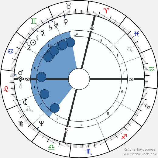 Robert W. Kasten wikipedia, horoscope, astrology, instagram