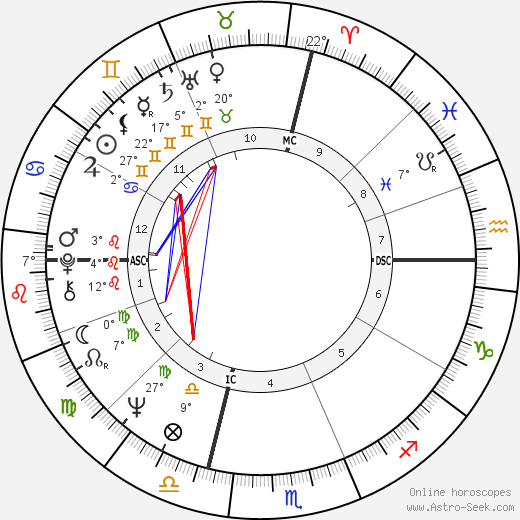 Robert W. Kasten birth chart, biography, wikipedia 2019, 2020