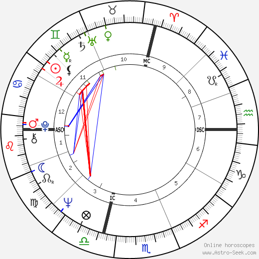 Robert W. Kasten день рождения гороскоп, Robert W. Kasten Натальная карта онлайн