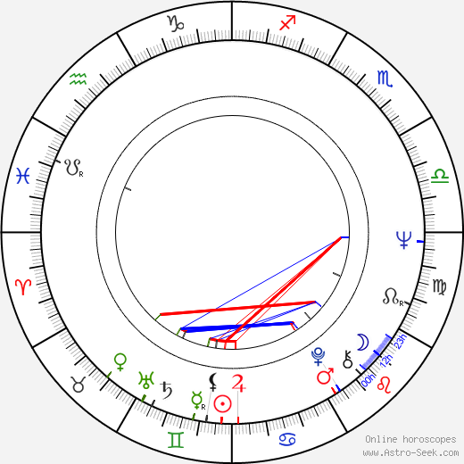 Roger Ebert birth chart, Roger Ebert astro natal horoscope, astrology