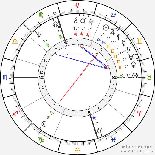 Rupert Sheldrake birth chart, biography, wikipedia 2019, 2020