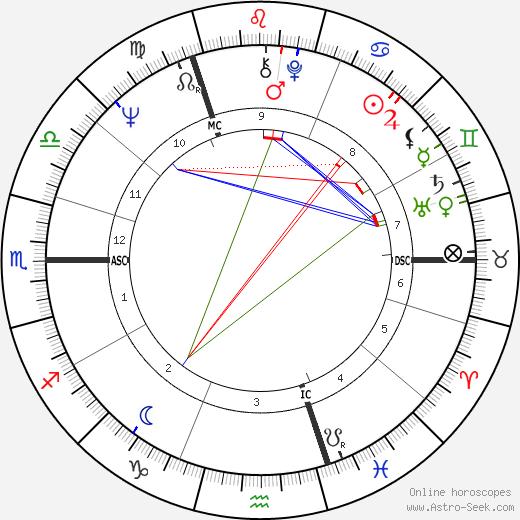 Rupert Sheldrake astro natal birth chart, Rupert Sheldrake horoscope, astrology