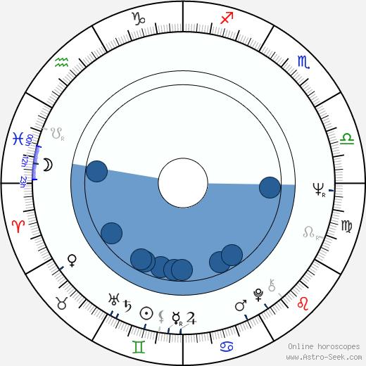 Ulrike Ottinger wikipedia, horoscope, astrology, instagram