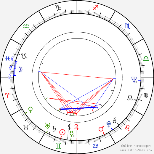 Ulrike Ottinger день рождения гороскоп, Ulrike Ottinger Натальная карта онлайн