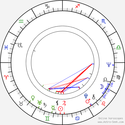 Vít Olmer birth chart, Vít Olmer astro natal horoscope, astrology