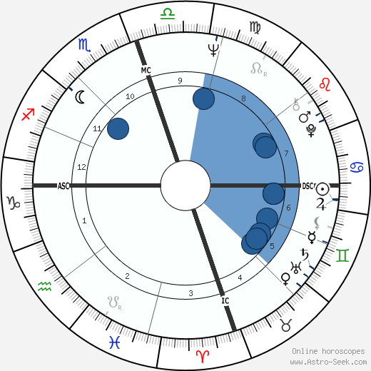 Willis Reed wikipedia, horoscope, astrology, instagram
