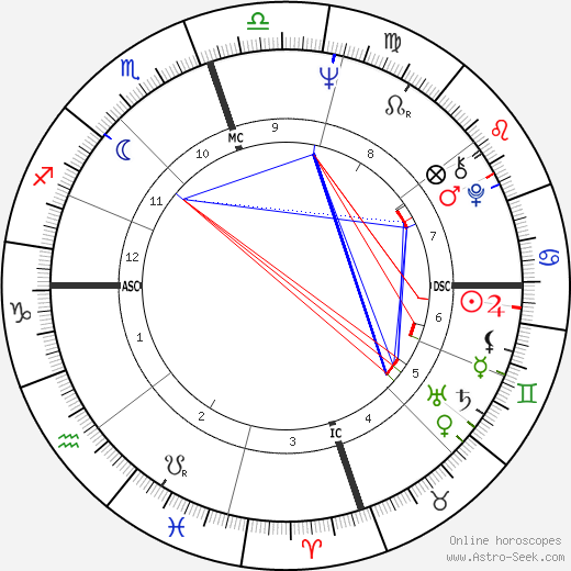Willis Reed tema natale, oroscopo, Willis Reed oroscopi gratuiti, astrologia