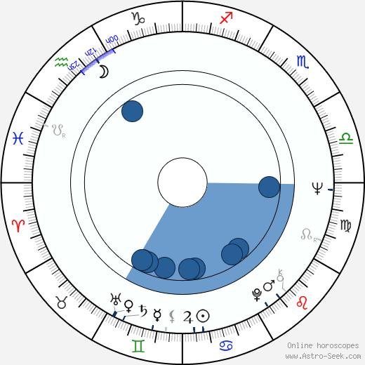 Zofia Bawankiewicz wikipedia, horoscope, astrology, instagram
