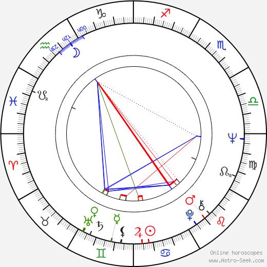 Zofia Bawankiewicz birth chart, Zofia Bawankiewicz astro natal horoscope, astrology