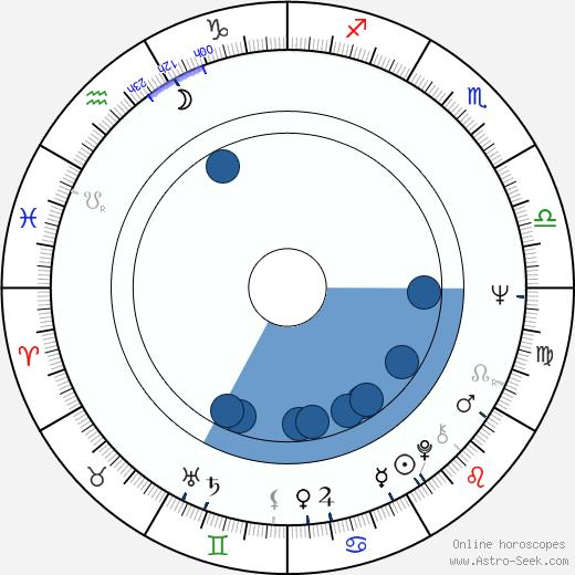 Barbara Ferris wikipedia, horoscope, astrology, instagram