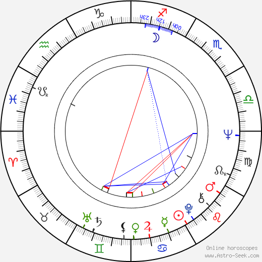 Chris Sarandon astro natal birth chart, Chris Sarandon horoscope, astrology