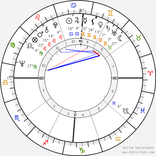 Chris Turner birth chart, biography, wikipedia 2018, 2019