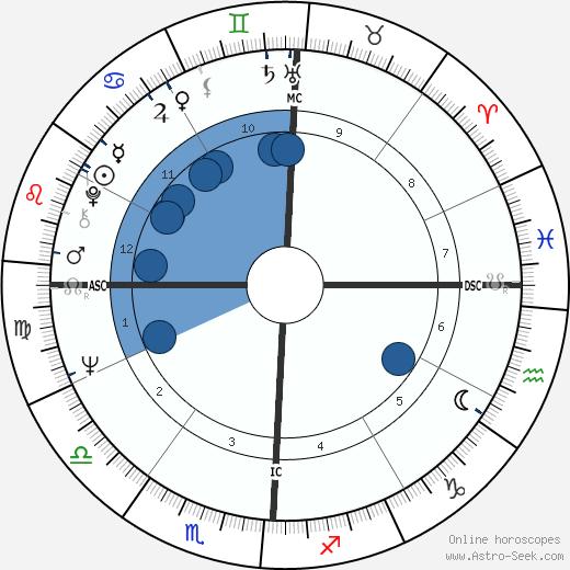 Dennis Ralston wikipedia, horoscope, astrology, instagram