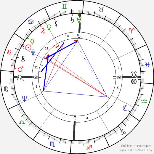 Деннис Ралстон Dennis Ralston день рождения гороскоп, Dennis Ralston Натальная карта онлайн