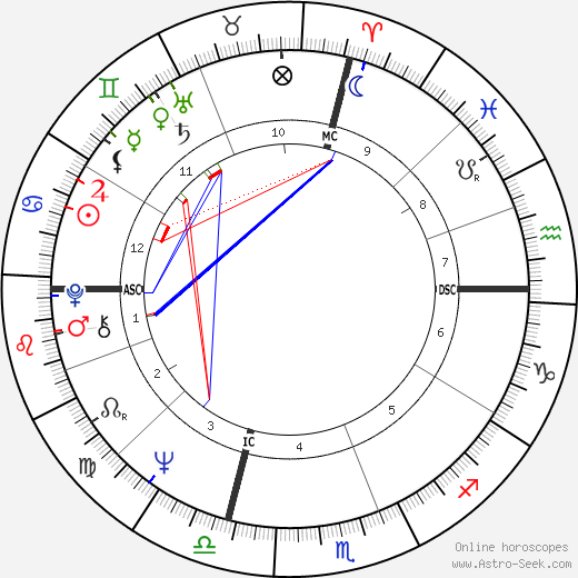 Donna Cunningham birth chart, Donna Cunningham astro natal horoscope, astrology