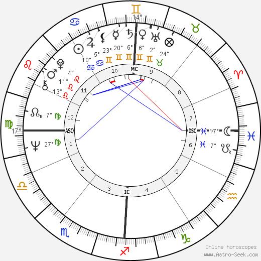 Eddy Mitchell tema natale, biography, Biografia da Wikipedia 2020, 2021