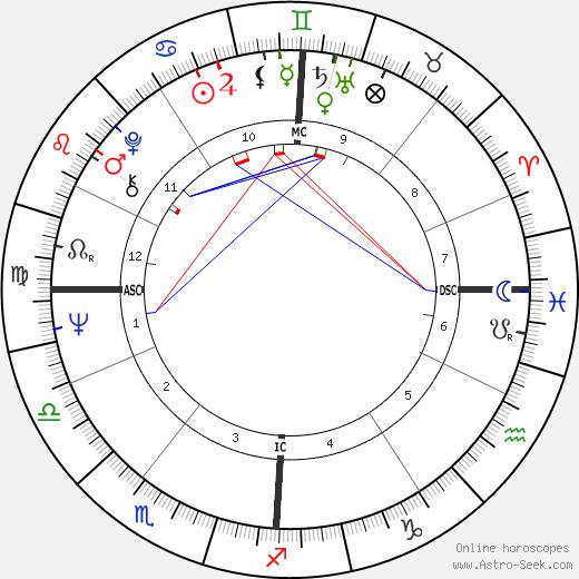 Eddy Mitchell tema natale, oroscopo, Eddy Mitchell oroscopi gratuiti, astrologia
