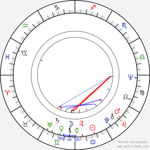 Eila Kaarresalo astro natal birth chart, Eila Kaarresalo horoscope, astrology