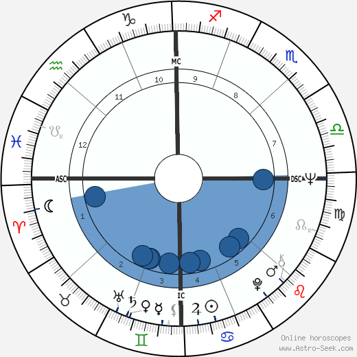 Eliot Feld wikipedia, horoscope, astrology, instagram