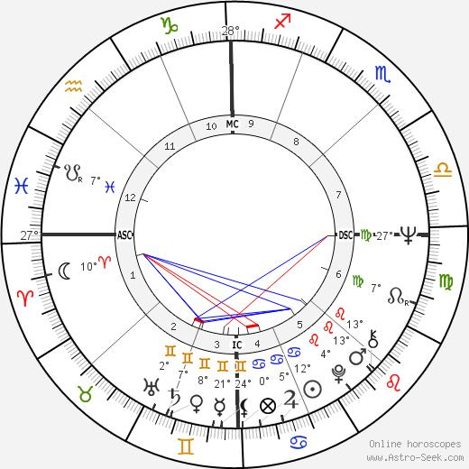 Eliot Feld birth chart, biography, wikipedia 2018, 2019
